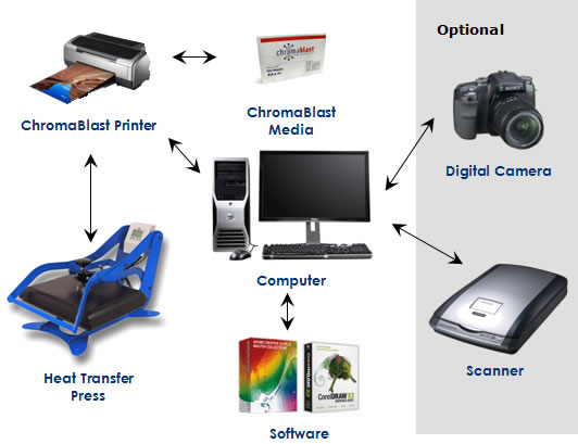 how dye sublimation works